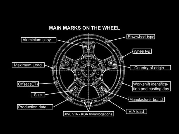 Marcature Principali marcature della ruota e marcature per la rintracciabilità del prodotto.